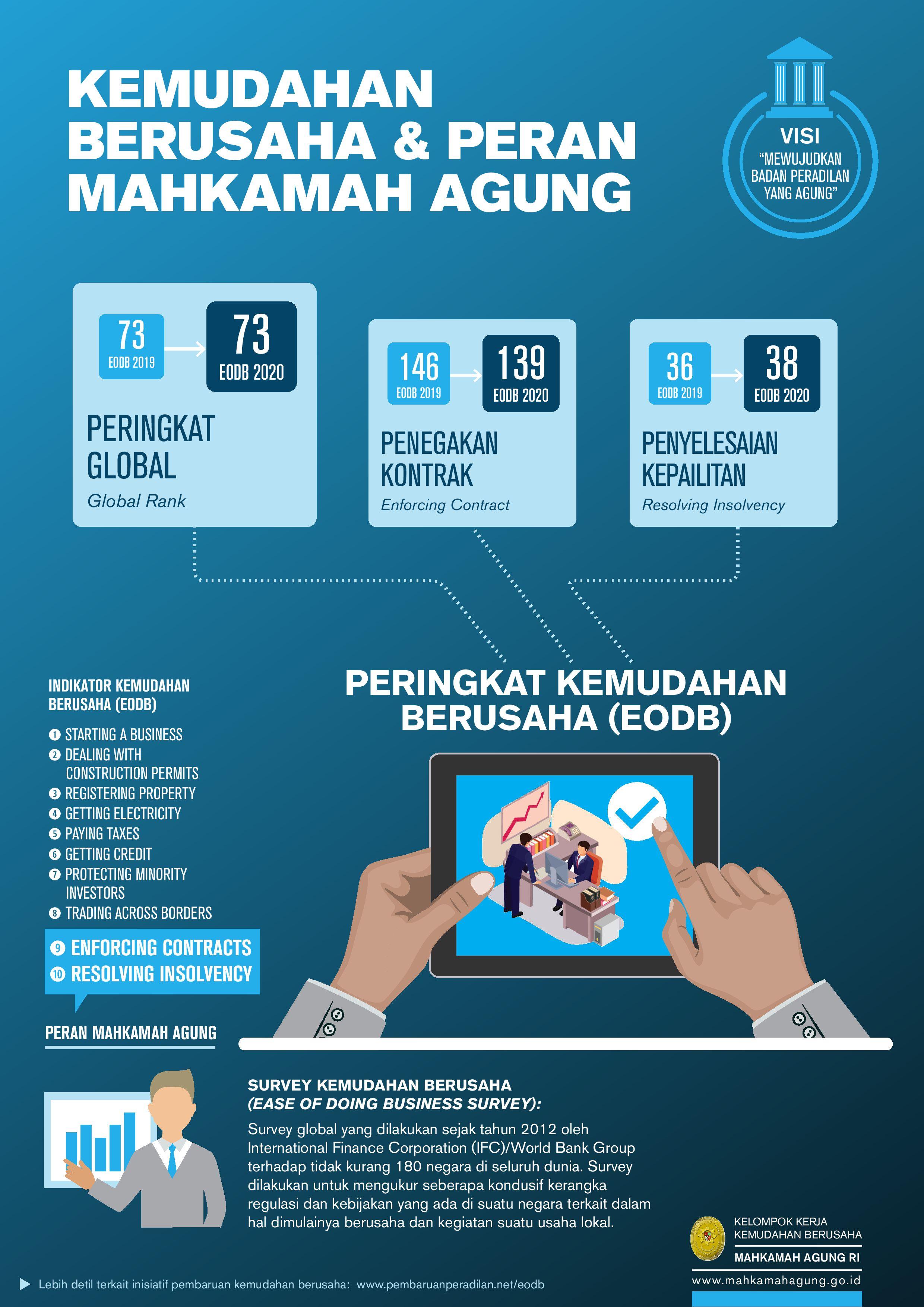 Infographic-Pembaruan_Peradilan-MA-Compiled_2020_01