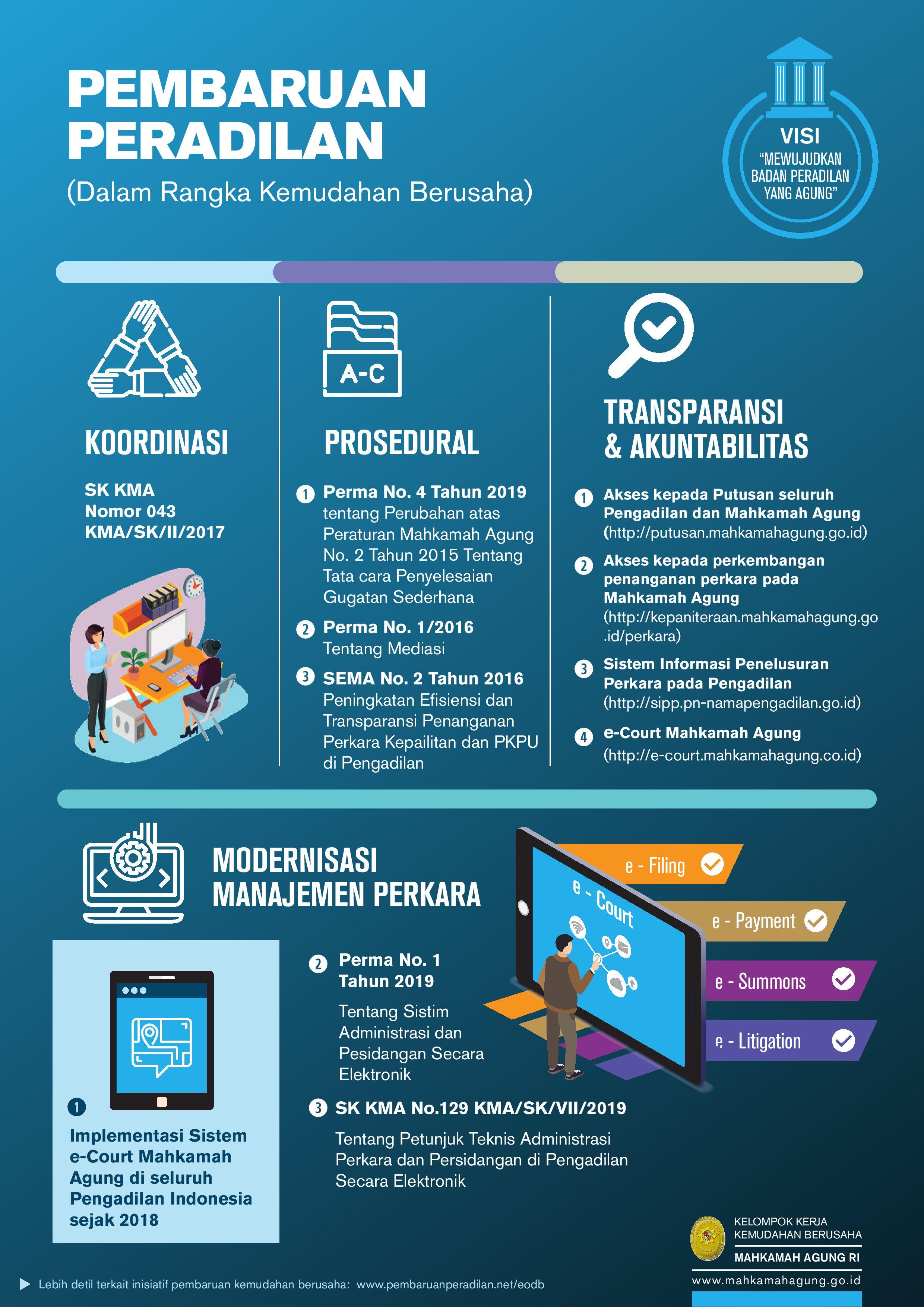 Infographic-Pembaruan_Peradilan-MA-Compiled_2020_02