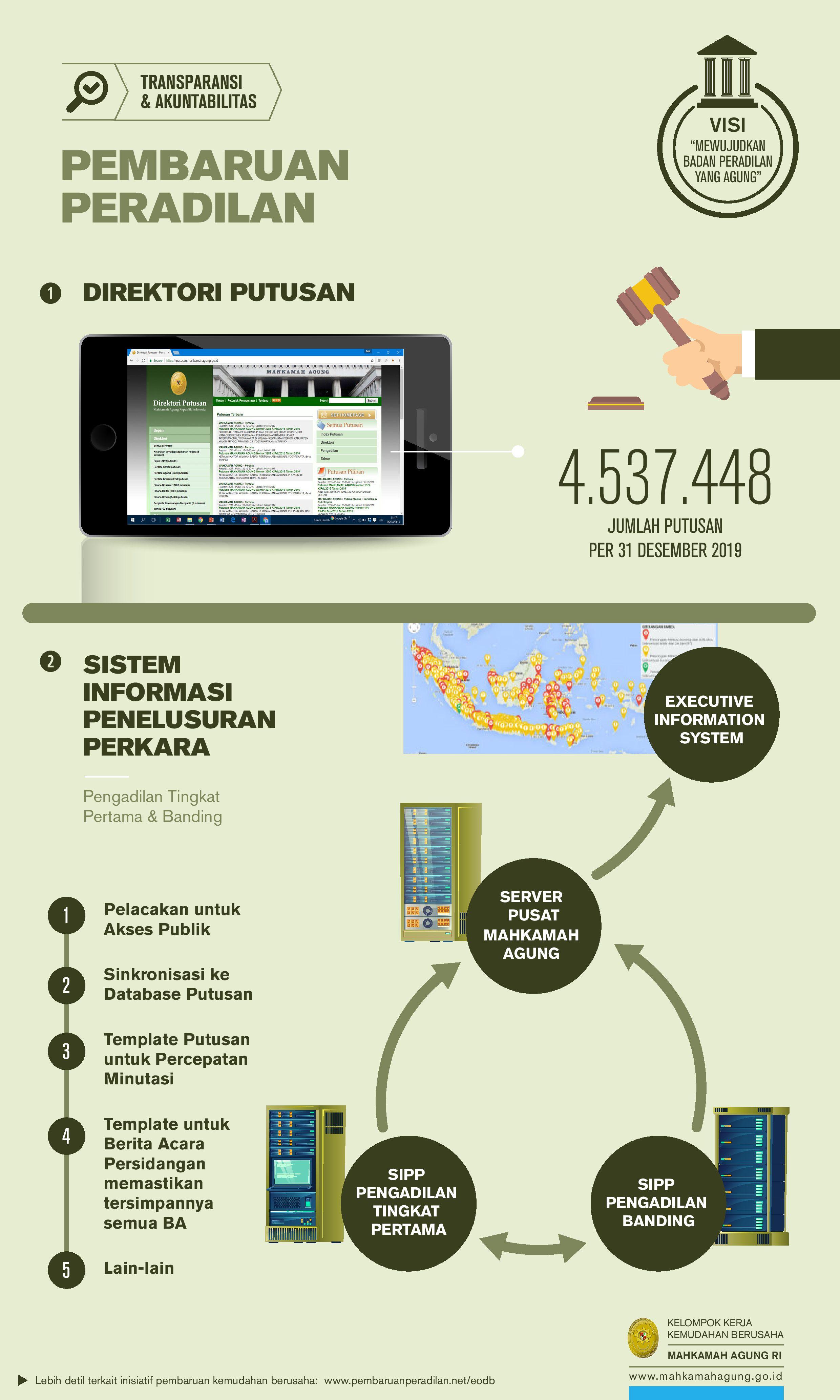 Infographic-Pembaruan_Peradilan-MA-Compiled_2020_03